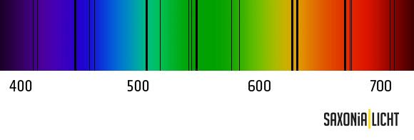 Absorptionslinien durch Spektograf