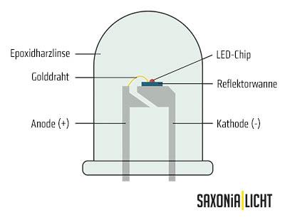 Aufbau einer LED