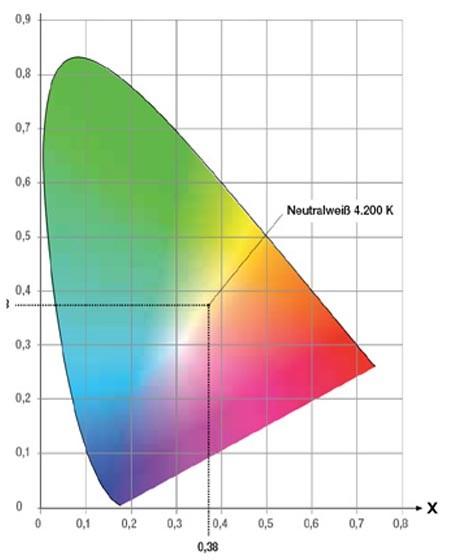 CIE Normfarbtafel, Plancksche Kurve, McAdam, McAdamEllipsen, SDCM, Farbort Farbtemperatur, Kelvin, Standard Deviation of Colour Matching, Standardabweichung Farbabgleich, Saxonia Licht Chemnitz