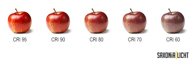Farbwiedergabeindex CRI