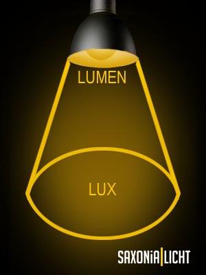 Zusammenhang Lumen und Lux