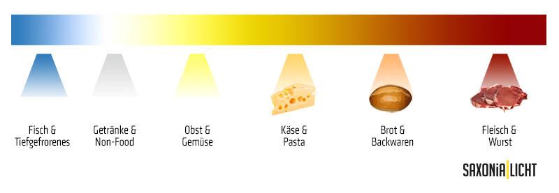 LED für Lebensmittel | Saxonia Licht