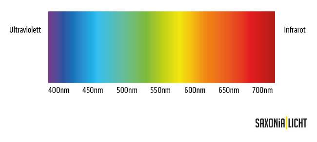 photobiologische Sicherheit, LED, LED Leuchten, LED Lampen, Saxonia Licht Chemnitz