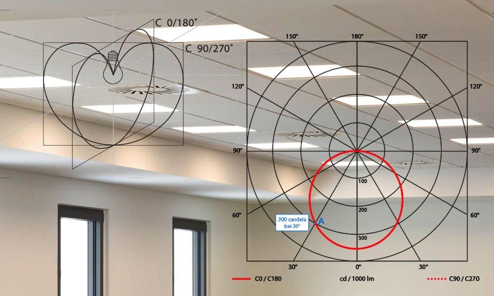 Lichtverteilungskurve, Lichtstärkeverteilungskurve, LVK, Lichtverteilungskurven, Lichtstärkeverteilungskurven, Saxonia Licht Chemnitz