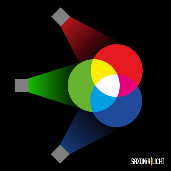 additive Farbmischung für weißes Licht